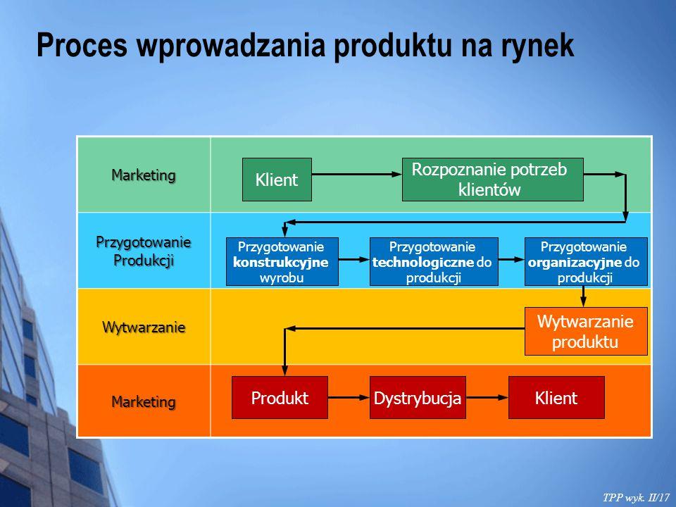 Proces wprowadzania produktu na rynek TPP wyk. II/17 Marketing Przygotowanie Produkcji Wytwarzanie Marketing Klient Rozpoznanie potrzeb klientów Przyg