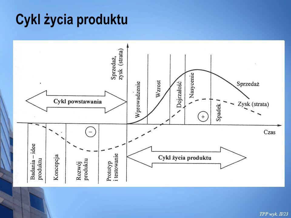 TPP wyk. II/23 Cykl życia produktu