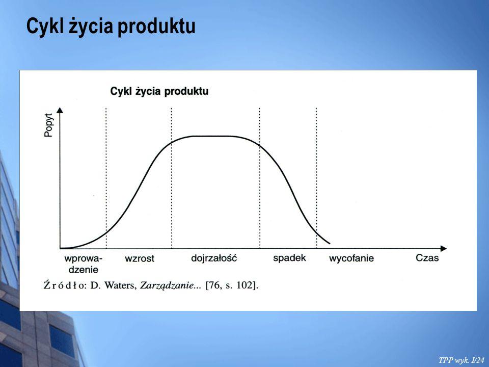 TPP wyk. I/24 Cykl życia produktu
