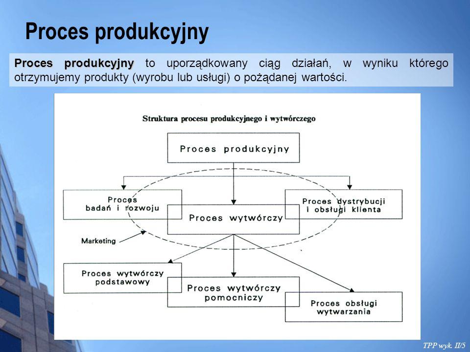 Proces produkcyjny TPP wyk. II/5 Proces produkcyjny Proces produkcyjny to uporządkowany ciąg działań, w wyniku którego otrzymujemy produkty (wyrobu lu