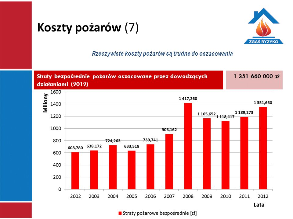 Koszty pożarów (7) Rzeczywiste koszty pożarów są trudne do oszacowania Straty bezpośrednie pożarów oszacowane przez dowodzących działaniami (2012) 1 3