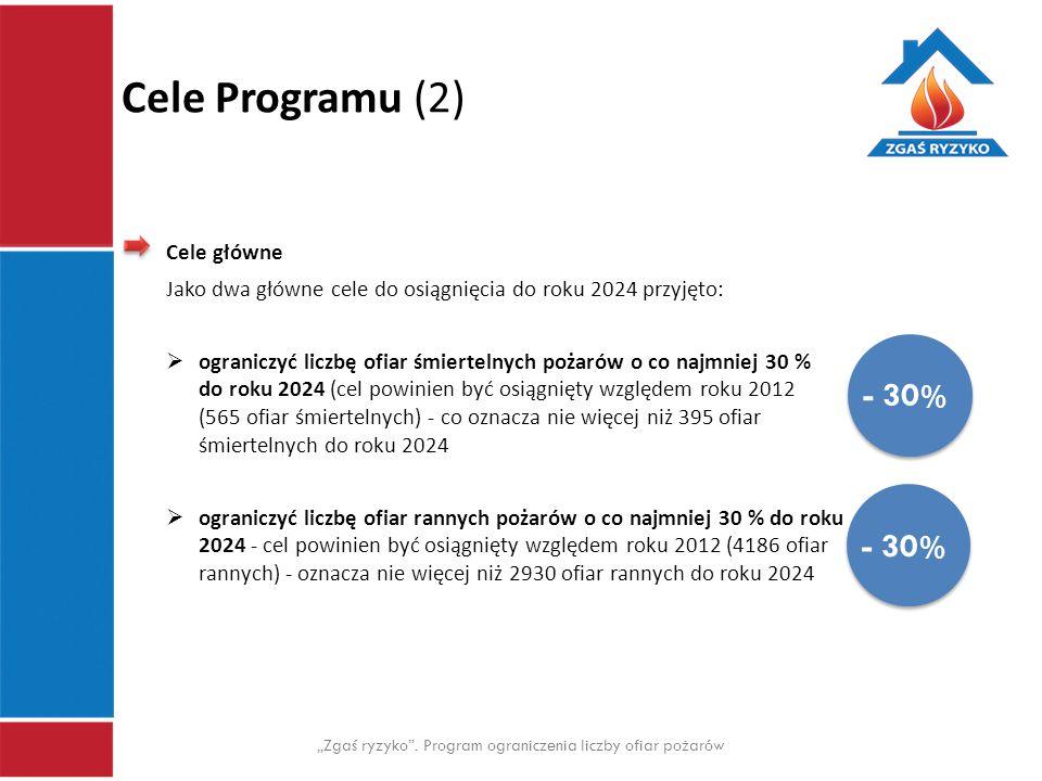 """Cele Programu (2) """"Zgaś ryzyko"""". Program ograniczenia liczby ofiar pożarów Cele główne Jako dwa główne cele do osiągnięcia do roku 2024 przyjęto:  og"""