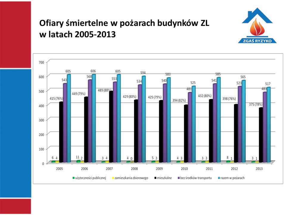 Ofiary śmiertelne w pożarach budynków ZL w latach 2005-2013