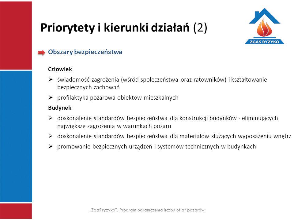 """Priorytety i kierunki działań (2) """"Zgaś ryzyko"""". Program ograniczenia liczby ofiar pożarów Obszary bezpieczeństwa Człowiek  świadomość zagrożenia (wś"""