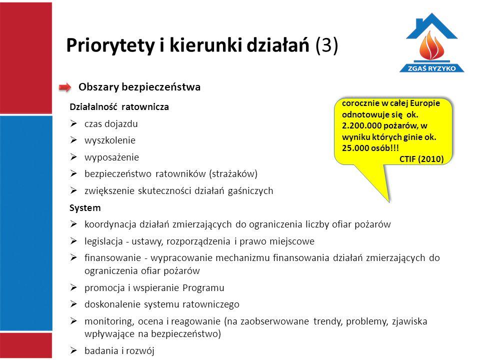 Priorytety i kierunki działań (3) Obszary bezpieczeństwa Działalność ratownicza  czas dojazdu  wyszkolenie  wyposażenie  bezpieczeństwo ratowników