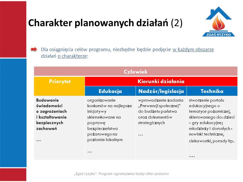 """Charakter planowanych działań (2) """"Zgaś ryzyko"""". Program ograniczenia liczby ofiar pożarów Dla osiągnięcia celów programu, niezbędne będzie podjęcie w"""