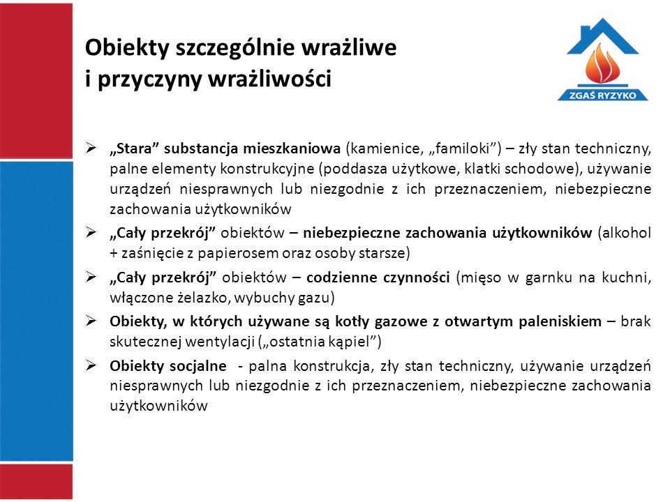 """Kontrole w budynkach mieszkalnych wielorodzinnych w latach 2006-2013 """"Zgaś ryzyko ."""