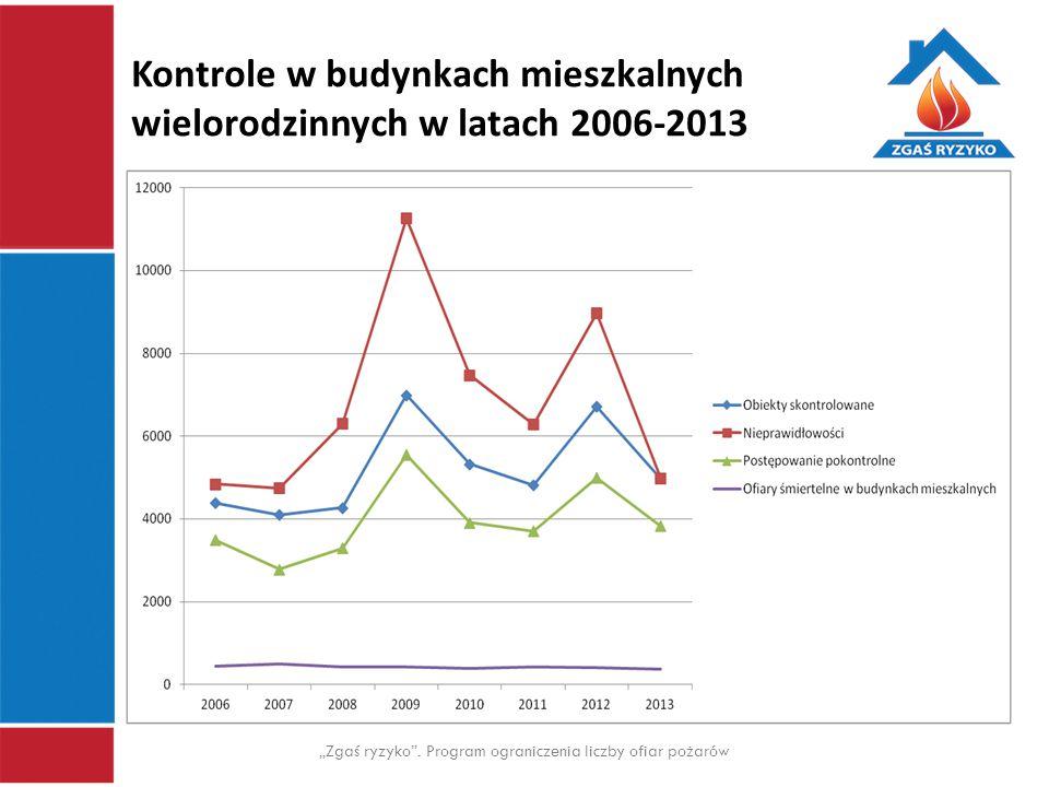 """Kontrole w budynkach mieszkalnych wielorodzinnych w latach 2006-2013 """"Zgaś ryzyko"""". Program ograniczenia liczby ofiar pożarów"""