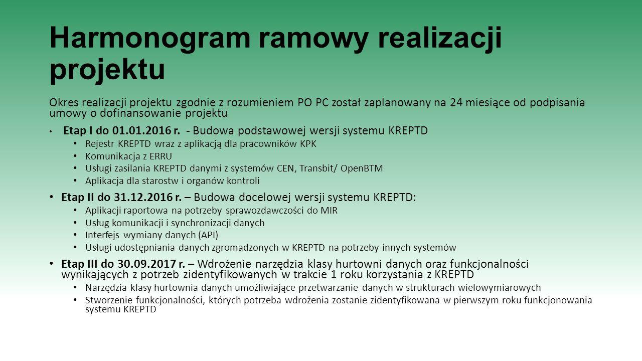 Harmonogram ramowy realizacji projektu Okres realizacji projektu zgodnie z rozumieniem PO PC został zaplanowany na 24 miesiące od podpisania umowy o d