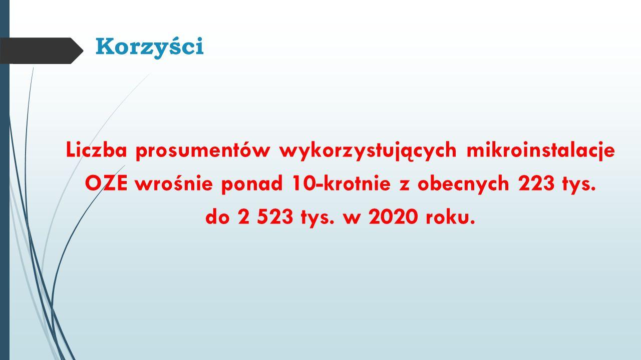 Korzyści Liczba prosumentów wykorzystujących mikroinstalacje OZE wrośnie ponad 10-krotnie z obecnych 223 tys. do 2 523 tys. w 2020 roku.