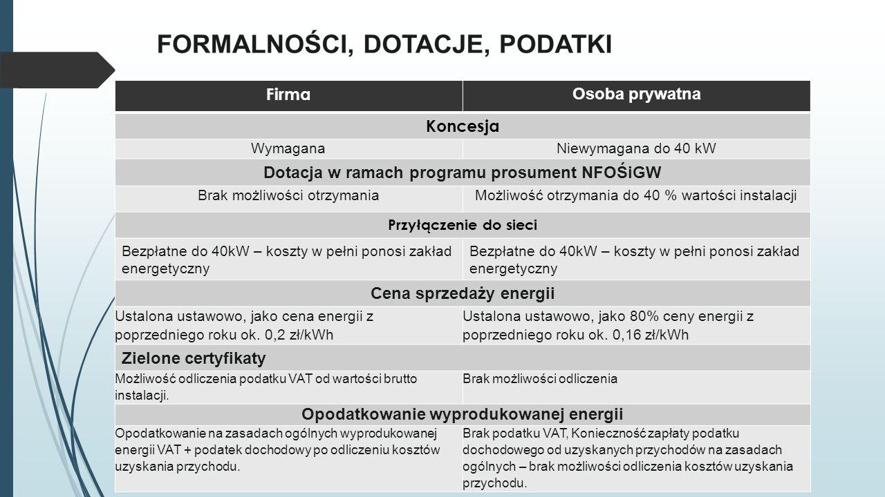 Firma Osoba prywatna Koncesja WymaganaNiewymagana do 40 kW Dotacja w ramach programu prosument NFOŚiGW Brak możliwości otrzymaniaMożliwość otrzymania