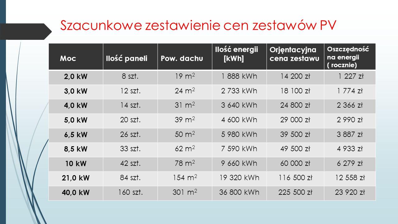 Szacunkowe zestawienie cen zestawów PV MocIlość paneliPow. dachu Iloś ć energii [kWh] Orjęntacyjna cena zestawu Oszczędność na energii ( rocznie) 2,0