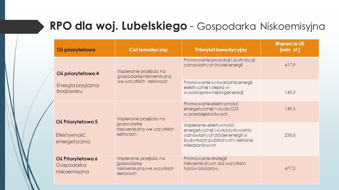 RPO dla woj. Lubelskiego - Gospodarka Niskoemisyjna Oś priorytetowaCel tematycznyPriorytet inwestycyjny Wsparcie UE [mln zł ] Oś priorytetowa 4 Energi