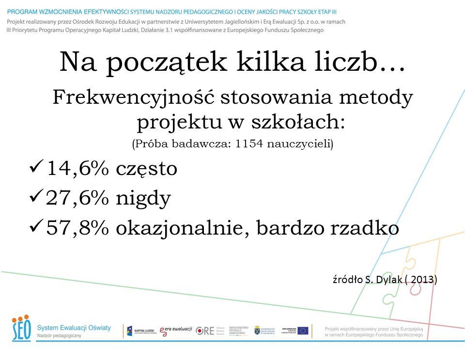 Na początek kilka liczb… Frekwencyjność stosowania metody projektu w szkołach: (Próba badawcza: 1154 nauczycieli) 14,6% często 27,6% nigdy 57,8% okazj