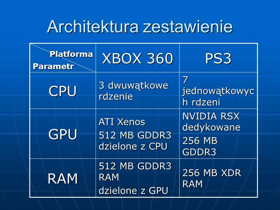 Architektura zestawienie Platforma PlatformaParametr XBOX 360 PS3 CPU 3 dwuwątkowe rdzenie 7 jednowątkowyc h rdzeni GPU ATI Xenos 512 MB GDDR3 dzielon