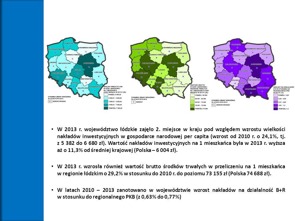 W 2013 r. województwo łódzkie zajęło 2. miejsce w kraju pod względem wzrostu wielkości nakładów inwestycyjnych w gospodarce narodowej per capita (wzro