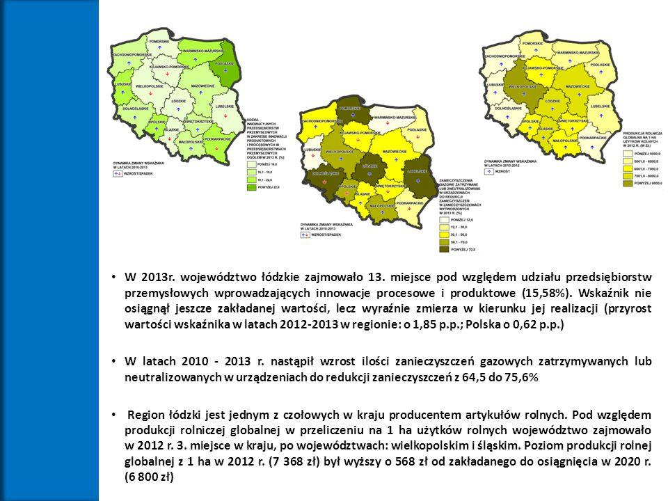 W 2013r. województwo łódzkie zajmowało 13. miejsce pod względem udziału przedsiębiorstw przemysłowych wprowadzających innowacje procesowe i produktowe