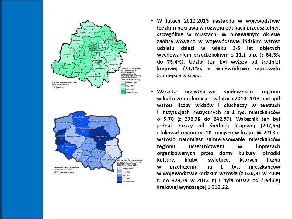W latach 2010-2013 nastąpiła w województwie łódzkim poprawa w rozwoju edukacji przedszkolnej, szczególnie w miastach. W omawianym okresie zaobserwowan