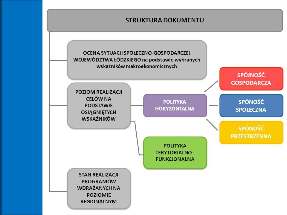 SPÓJNOŚĆ GOSPODARCZA STRUKTURA DOKUMENTU SPÓNOŚĆ SPOŁECZNA SPÓNOŚĆ PRZESTRZENNA POLITYKA TERYTORIALNO - FUNKCJONALNA POLITYKA HORYZONTALNA POZIOM REAL