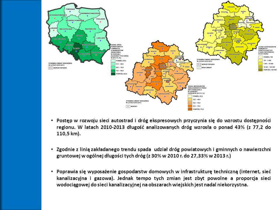 Postęp w rozwoju sieci autostrad i dróg ekspresowych przyczynia się do wzrostu dostępności regionu. W latach 2010-2013 długość analizowanych dróg wzro