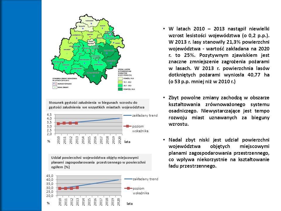 W latach 2010 – 2013 nastąpił niewielki wzrost lesistości województwa (o 0,2 p.p.). W 2013 r. lasy stanowiły 21,3% powierzchni województwa - wartość z