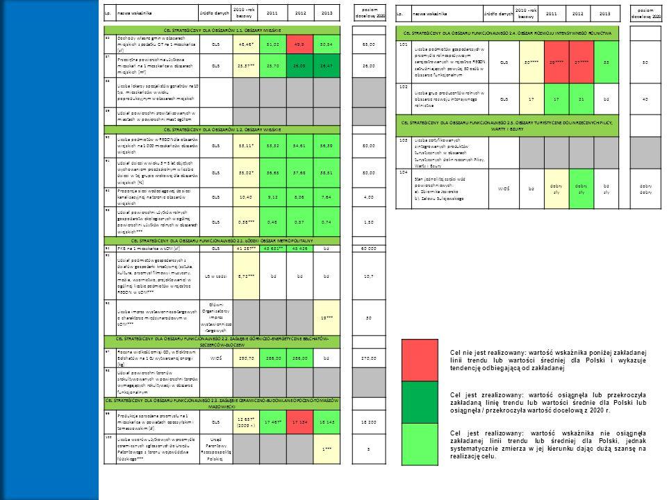 Lp.nazwa wskaźnikaźródło danych 2010 - rok bazowy 201120122013 poziom docelowy 2020 CEL STRATEGICZNY DLA OBSZARÓW 1.1. OBSZARY MIEJSKIE 86 Dochody wła
