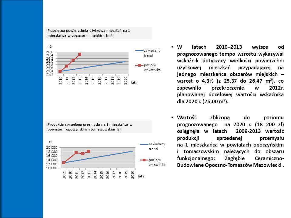 Przeciętna powierzchnia użytkowa mieszkań na 1 mieszkańca w obszarach miejskich [m 2 ] W latach 2010–2013 wyższe od prognozowanego tempo wzrostu wykaz