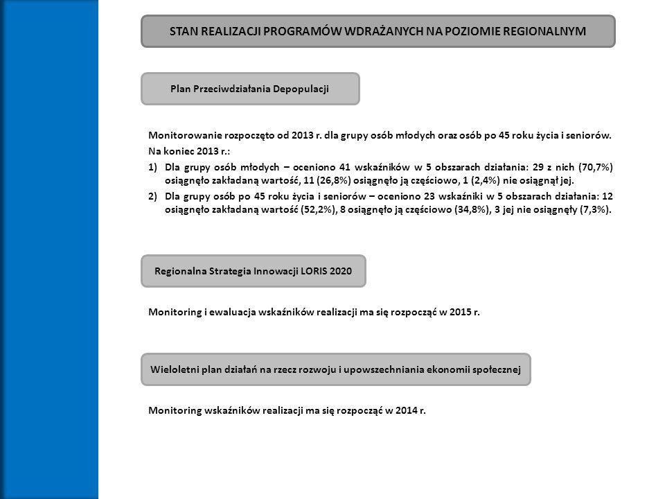 STAN REALIZACJI PROGRAMÓW WDRAŻANYCH NA POZIOMIE REGIONALNYM Regionalna Strategia Innowacji LORIS 2020 Plan Przeciwdziałania Depopulacji Monitorowanie