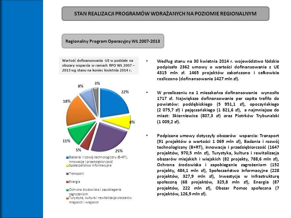 Wartość dofinansowania UE w podziale na obszary wsparcia w ramach RPO WŁ 2007 – 2013 wg stanu na koniec kwietnia 2014 r. Regionalny Program Operacyjny