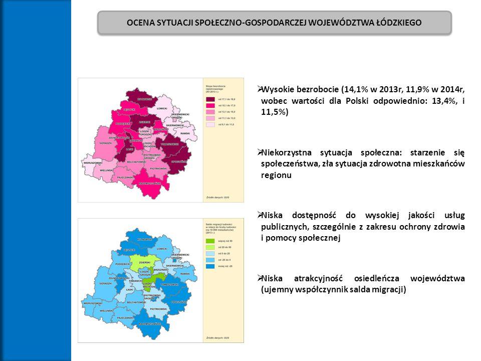  Wysokie bezrobocie (14,1% w 2013r, 11,9% w 2014r, wobec wartości dla Polski odpowiednio: 13,4%, i 11,5%)  Niekorzystna sytuacja społeczna: starzeni