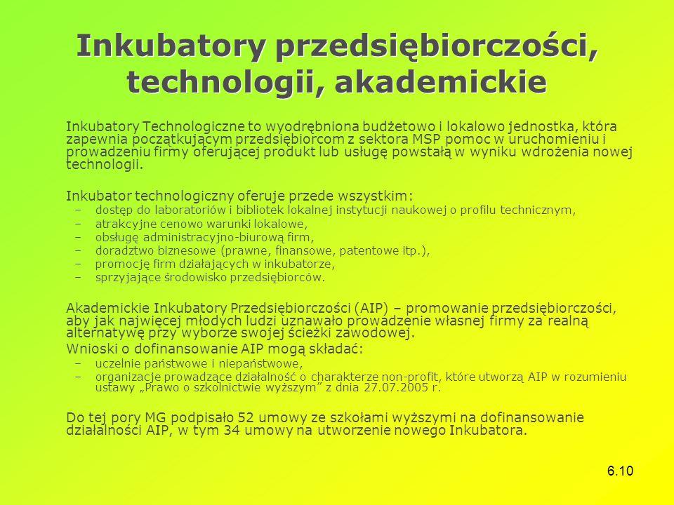 6.10 Inkubatory przedsiębiorczości, technologii, akademickie Inkubatory Technologiczne to wyodrębniona budżetowo i lokalowo jednostka, która zapewnia