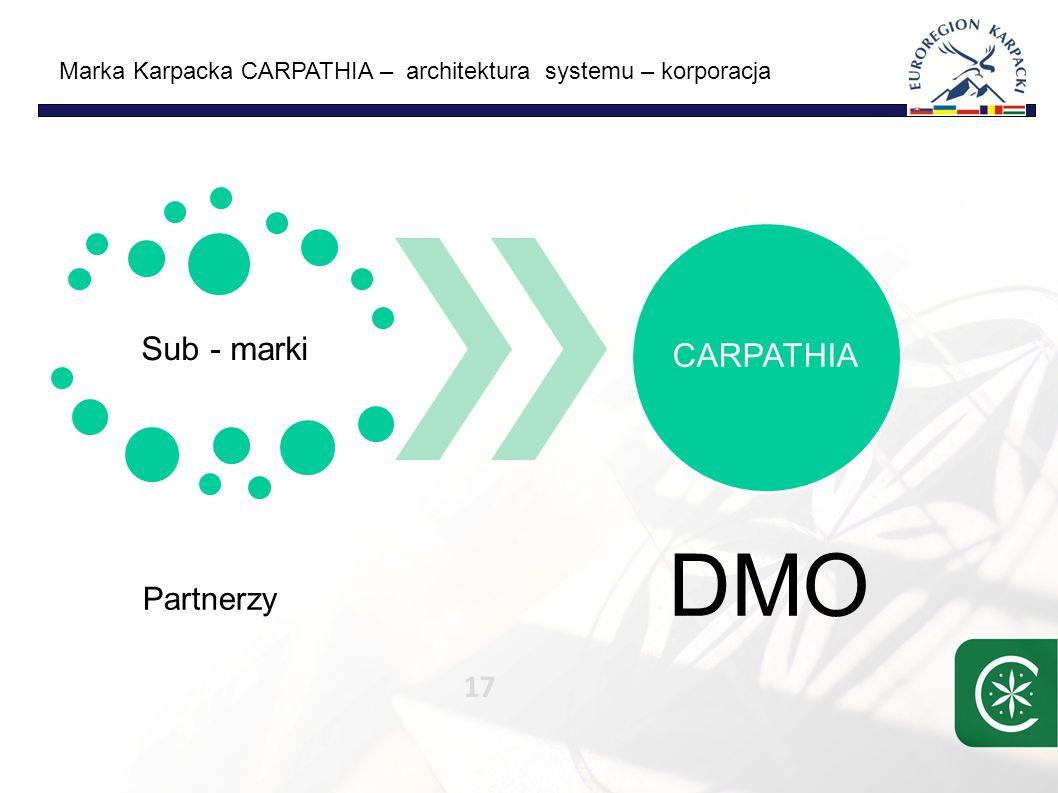Marka Karpacka CARPATHIA – architektura systemu – korporacja 17 Sub - marki Partnerzy CARPATHIA DMO