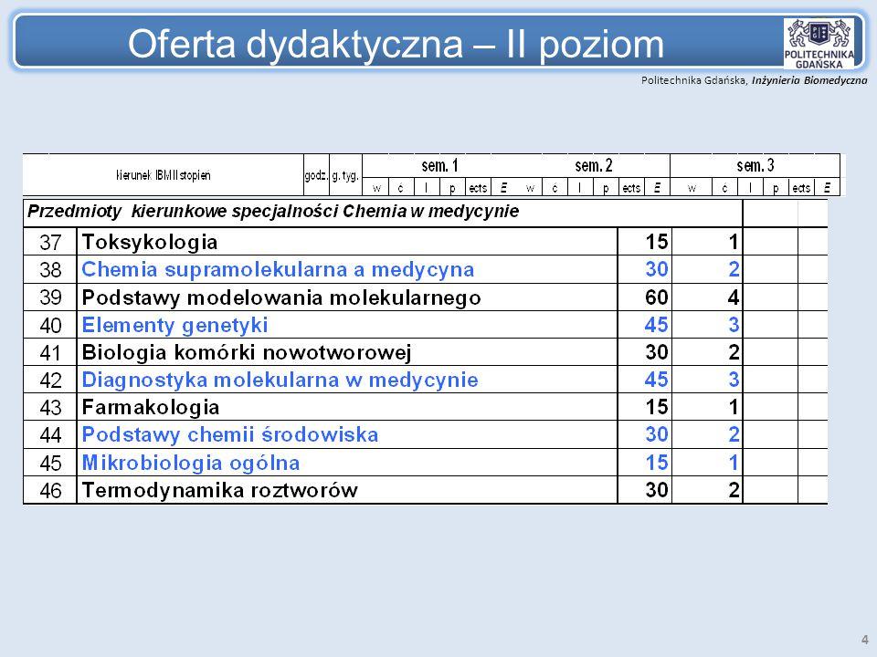 Politechnika Gdańska, Inżynieria Biomedyczna 4 Oferta dydaktyczna – II poziom