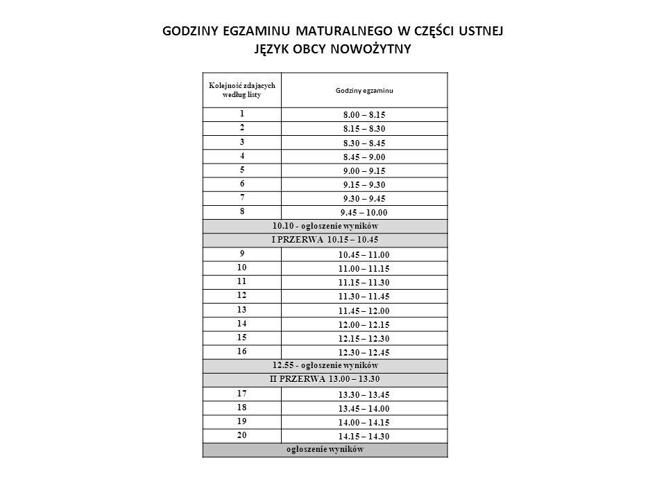 GODZINY EGZAMINU MATURALNEGO W CZĘŚCI USTNEJ JĘZYK OBCY NOWOŻYTNY Kolejność zdających według listy Godziny egzaminu 1 8.00 – 8.15 2 8.15 – 8.30 3 8.30