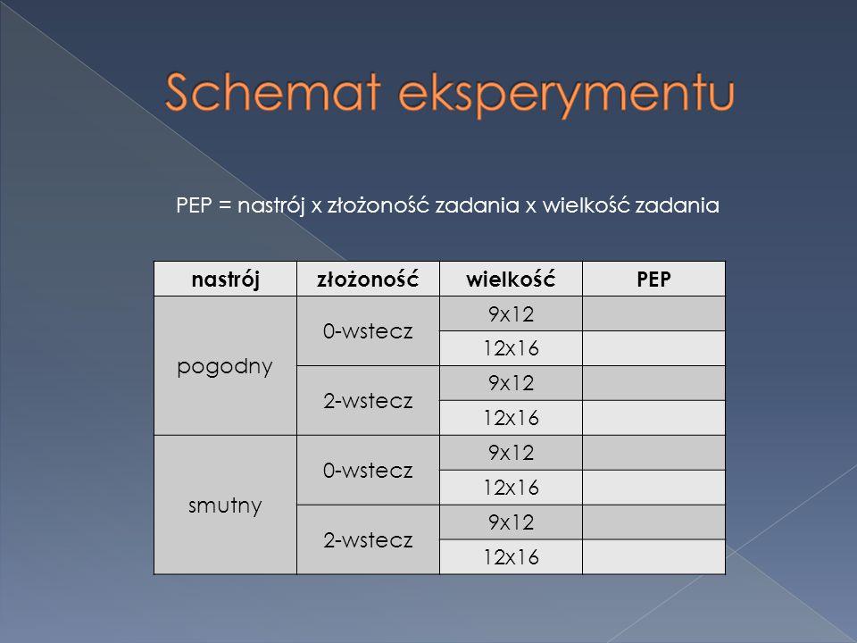 PEP = nastrój x złożoność zadania x wielkość zadania nastrójzłożonośćwielkośćPEP pogodny 0-wstecz 9x12 12x16 2-wstecz 9x12 12x16 smutny 0-wstecz 9x12 12x16 2-wstecz 9x12 12x16