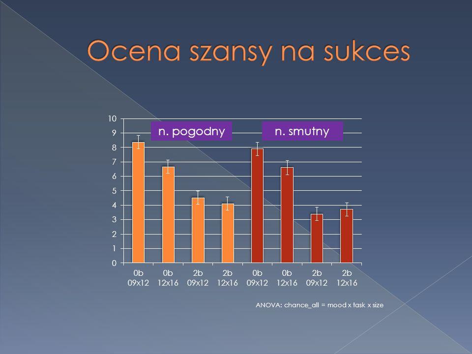 n. pogodnyn. smutny ANOVA: chance_all = mood x task x size
