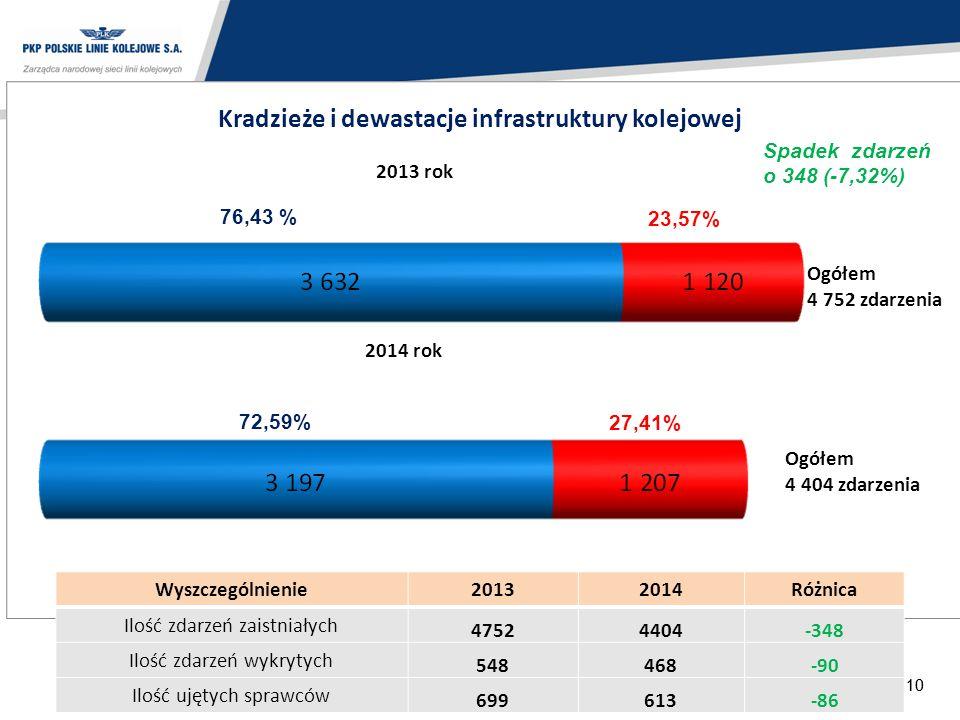 10 Kradzieże i dewastacje infrastruktury kolejowej 2013 rok 2014 rok Ogółem 4 752 zdarzenia Ogółem 4 404 zdarzenia 76,43 % 72,59% 27,41% 23,57% Wyszcz