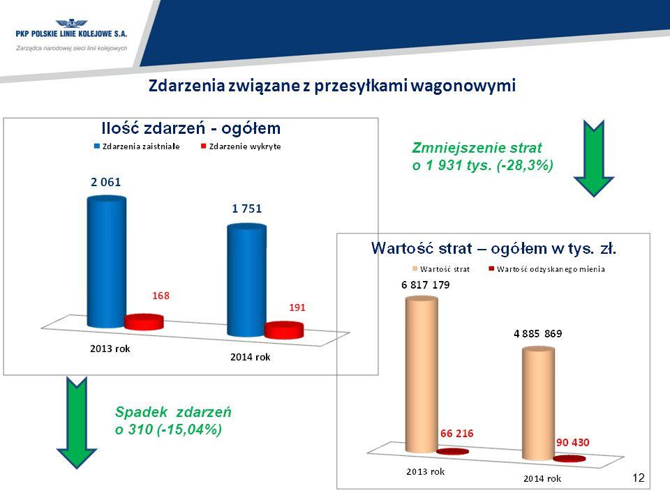 12 Zdarzenia związane z przesyłkami wagonowymi Spadek zdarzeń o 310 (-15,04%) Zmniejszenie strat o 1 931 tys. (-28,3%)
