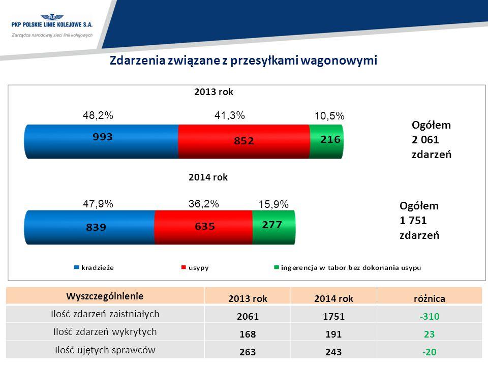 13 Zdarzenia związane z przesyłkami wagonowymi 47,9% 15,9% 36,2% 41,3% 48,2% 10,5% Ogółem 1 751 zdarzeń 2013 rok 2014 rok Ogółem 2 061 zdarzeń Wyszcze