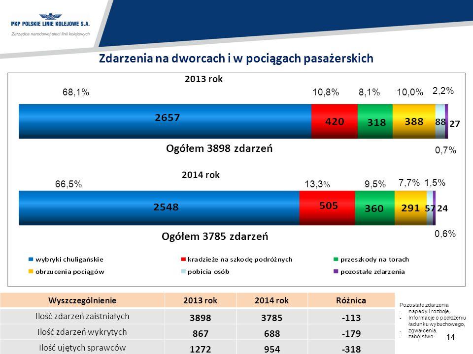 14 Zdarzenia na dworcach i w pociągach pasażerskich 66,5%9,5% 13,3 % 10,8%68,1%8,1% Ogółem 3785 zdarzeń 2013 rok 2014 rok Ogółem 3898 zdarzeń Wyszczeg