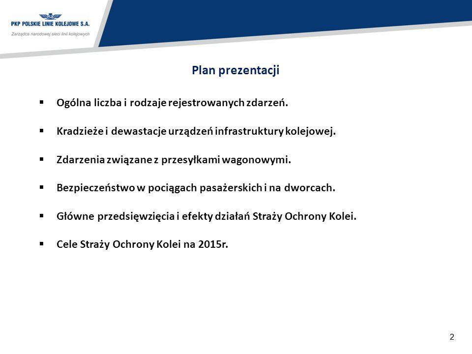 22 Plan prezentacji  Ogólna liczba i rodzaje rejestrowanych zdarzeń.  Kradzieże i dewastacje urządzeń infrastruktury kolejowej.  Zdarzenia związane
