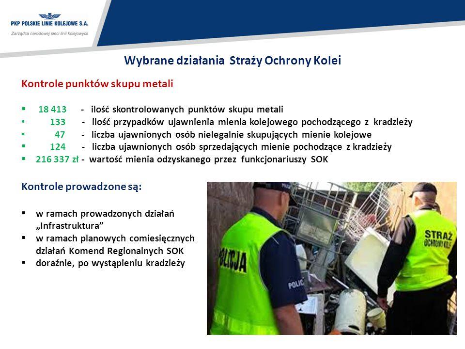 23 Wybrane działania Straży Ochrony Kolei Kontrole punktów skupu metali  18 413 - ilość skontrolowanych punktów skupu metali 133 - ilość przypadków u