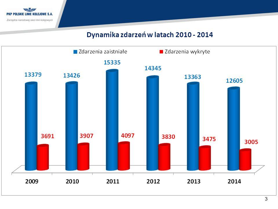 44 Zdarzenia zarejestrowane przez SOK w latach 2013 - 2014 Spadek zdarzeń o 758 (5,5%)67 Zwiększenie strat o 1 963 tys.