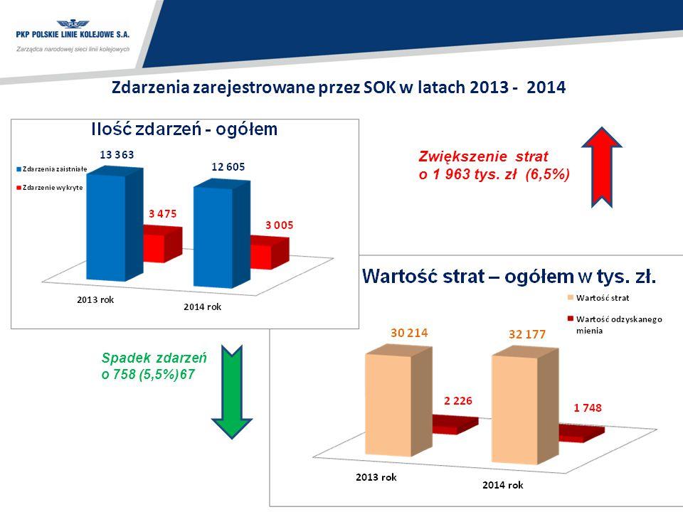 44 Zdarzenia zarejestrowane przez SOK w latach 2013 - 2014 Spadek zdarzeń o 758 (5,5%)67 Zwiększenie strat o 1 963 tys. zł (6,5%)