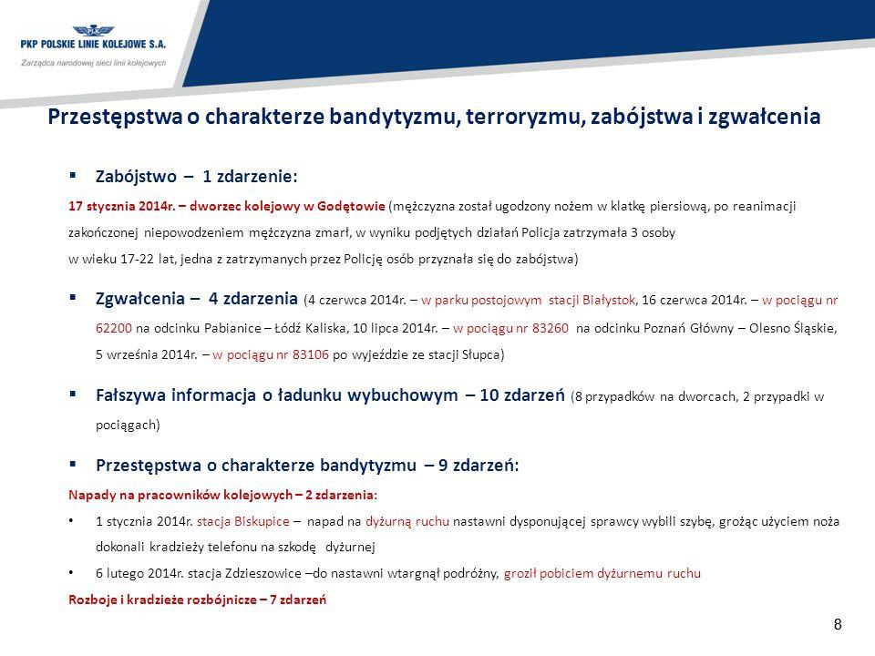 88  Zabójstwo – 1 zdarzenie: 17 stycznia 2014r. – dworzec kolejowy w Godętowie (mężczyzna został ugodzony nożem w klatkę piersiową, po reanimacji zak