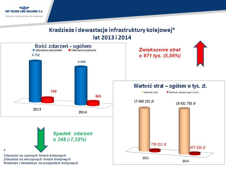 99 Kradzieże i dewastacje infrastruktury kolejowej* lat 2013 i 2014 Spadek zdarzeń o 348 (-7,32%) Zwiększenie strat o 971 tys. (5,56%) * Zdarzenia na