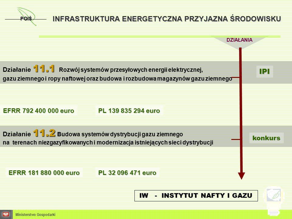 DZIAŁANIA Ministerstwo Gospodarki 11.1 Działanie 11.1 Rozwój systemów przesyłowych energii elektrycznej, gazu ziemnego i ropy naftowej oraz budowa i rozbudowa magazynów gazu ziemnego 11.2 Działanie 11.2 Budowa systemów dystrybucji gazu ziemnego na terenach niezgazyfikowanych i modernizacja istniejących sieci dystrybucji PL 32 096 471 euro EFRR 181 880 000 euro POIŚ INFRASTRUKTURA ENERGETYCZNA PRZYJAZNA ŚRODOWISKU IW - INSTYTUT NAFTY I GAZU konkurs PL 139 835 294 euro EFRR 792 400 000 euro IPI