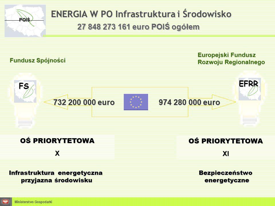ENERGIA W PO Infrastruktura i Środowisko Ministerstwo Gospodarki POIŚ OŚ PRIORYTETOWA X Fundusz Spójności Europejski Fundusz Rozwoju Regionalnego 732 200 000 euro 974 280 000 euro 27 848 273 161 euro POIŚ ogółem FS EFRR OŚ PRIORYTETOWA XI Infrastruktura energetyczna przyjazna środowisku Bezpieczeństwoenergetyczne