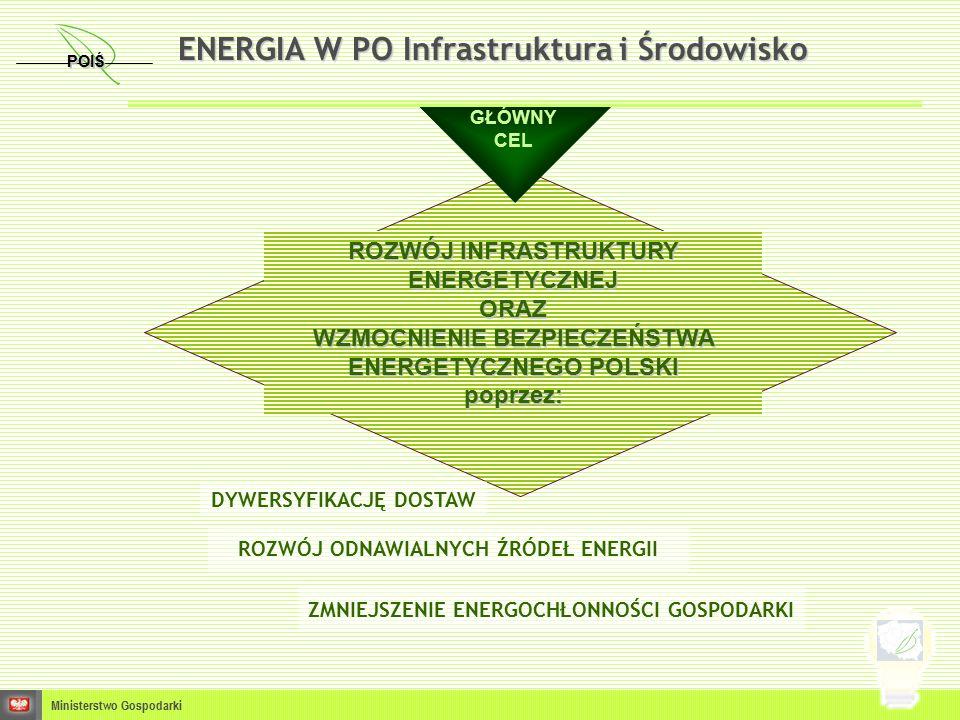 ENERGIA W PO Infrastruktura i Środowisko ROZWÓJ INFRASTRUKTURY ENERGETYCZNEJ ORAZ WZMOCNIENIE BEZPIECZEŃSTWA ENERGETYCZNEGO POLSKI poprzez: GŁÓWNY CEL ROZWÓJ ODNAWIALNYCH ŹRÓDEŁ ENERGII Ministerstwo Gospodarki POIŚ DYWERSYFIKACJĘ DOSTAW ZMNIEJSZENIE ENERGOCHŁONNOŚCI GOSPODARKI