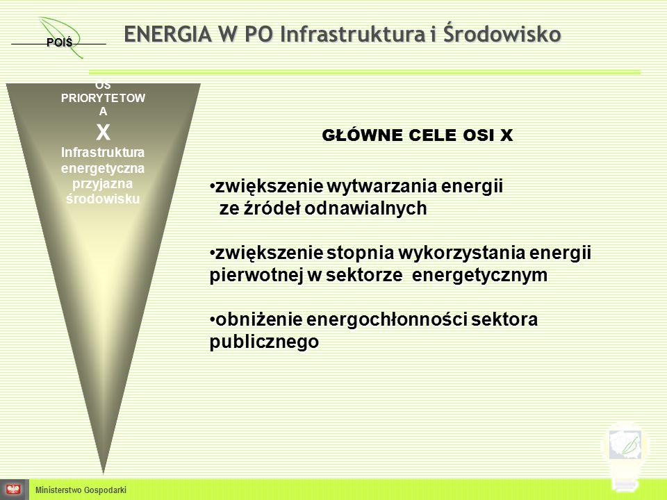 GŁÓWNE CELE OSI X zwiększenie wytwarzania energiizwiększenie wytwarzania energii ze źródeł odnawialnych ze źródeł odnawialnych zwiększenie stopnia wykorzystania energii pierwotnej w sektorze energetycznymzwiększenie stopnia wykorzystania energii pierwotnej w sektorze energetycznym obniżenie energochłonności sektora publicznegoobniżenie energochłonności sektora publicznego POIŚ Ministerstwo Gospodarki ENERGIA W PO Infrastruktura i Środowisko OŚ PRIORYTETOW A X Infrastruktura energetyczna przyjazna środowisku